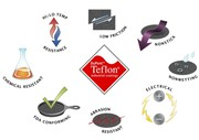Low Friction Coatings